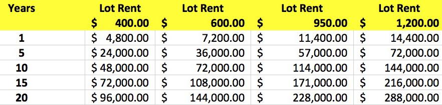 lot-rent-882